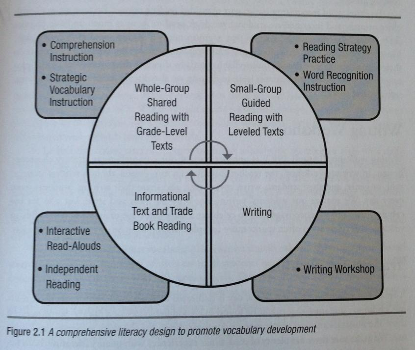Graphic Organizers For Instruction Expand Vocabulary